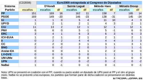 Resultados europeos extrapolados